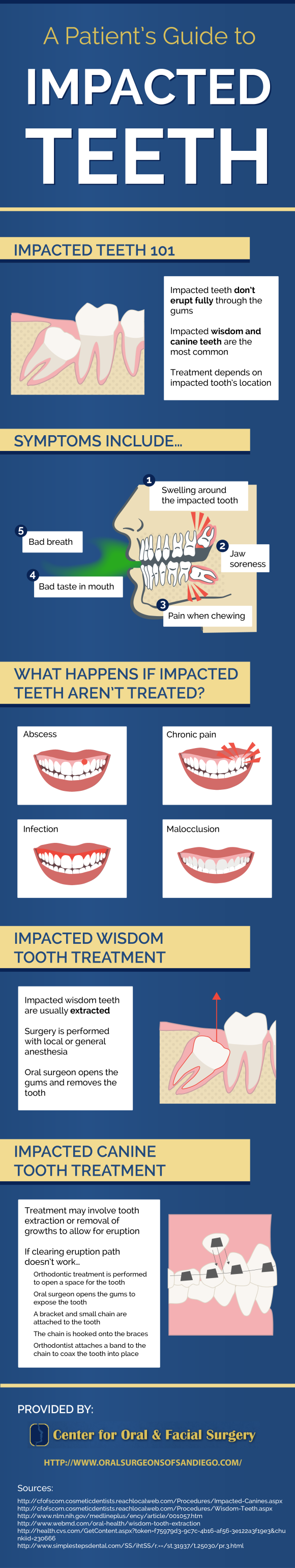 A patient's guide to impacted teeth San Diego